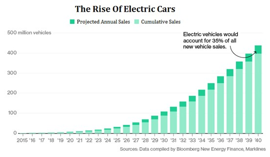Rising Electric Car Purchases And Gas Prices