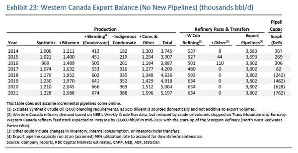 Canada's Pipeline Problems Have a Unique (Partial) Solution