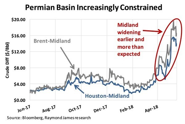 Permian Pricing Discounts Sends Stocks South on Friday