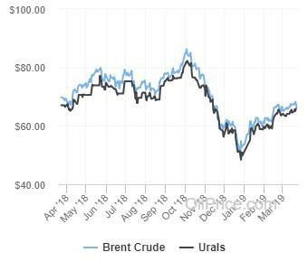 The Bull Market in Oil Nobody is Appreciating